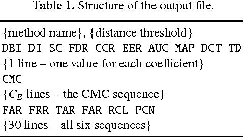 Figure 2 for An Evaluation Framework and Database for MoCap-Based Gait Recognition Methods