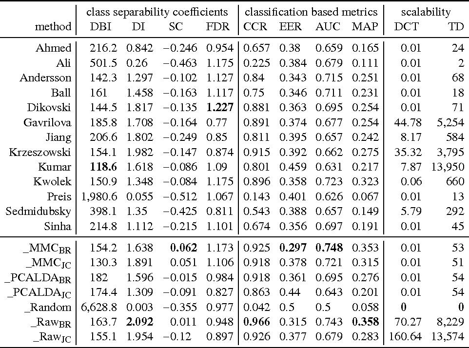 Figure 4 for An Evaluation Framework and Database for MoCap-Based Gait Recognition Methods