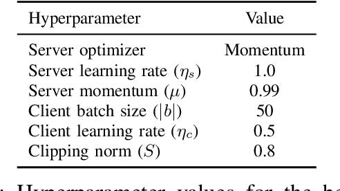 Figure 1 for Training Production Language Models without Memorizing User Data