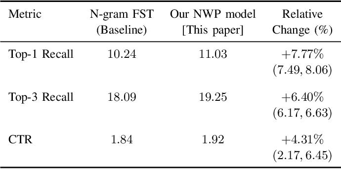 Figure 3 for Training Production Language Models without Memorizing User Data