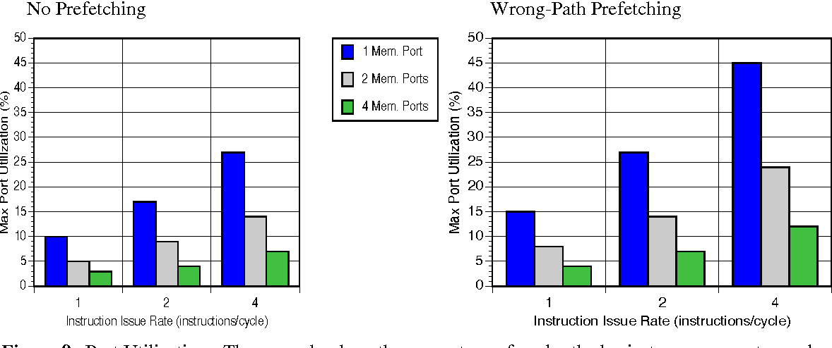 Figure 9 from Wrong-path instruction prefetching - Semantic