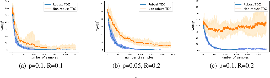 Figure 3 for Online Robust Reinforcement Learning with Model Uncertainty