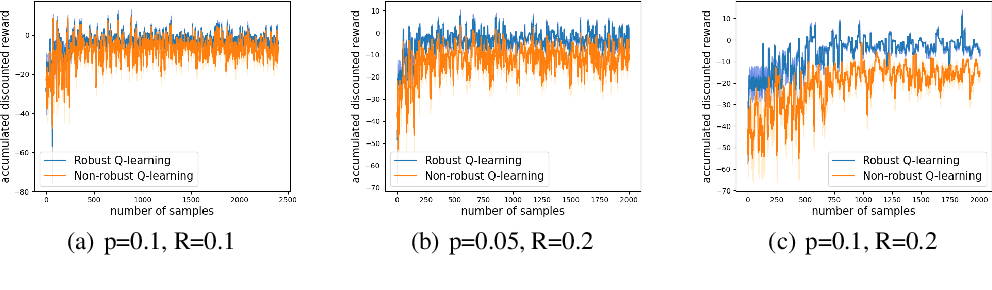 Figure 4 for Online Robust Reinforcement Learning with Model Uncertainty