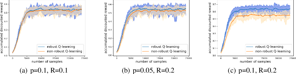 Figure 1 for Online Robust Reinforcement Learning with Model Uncertainty