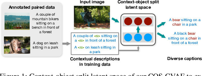 Figure 1 for Diverse Image Captioning with Context-Object Split Latent Spaces