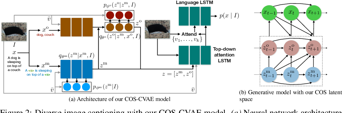Figure 3 for Diverse Image Captioning with Context-Object Split Latent Spaces