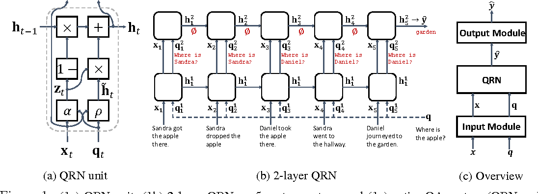 Figure 1 for Query-Reduction Networks for Question Answering