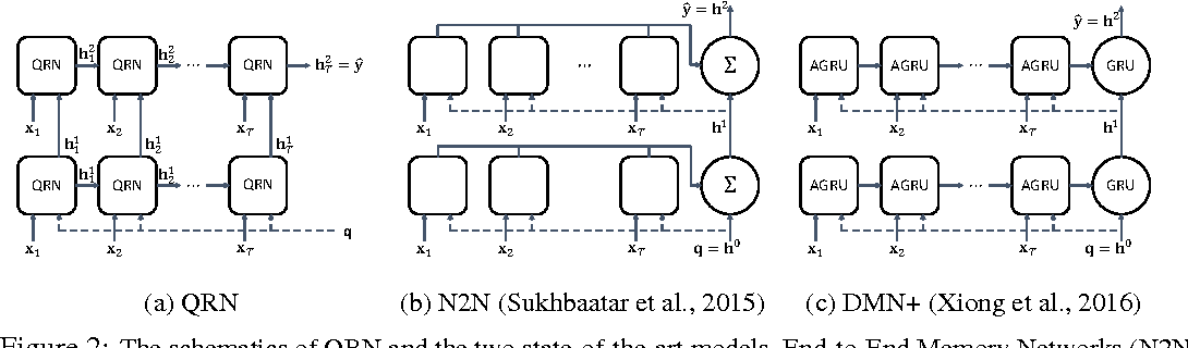 Figure 3 for Query-Reduction Networks for Question Answering