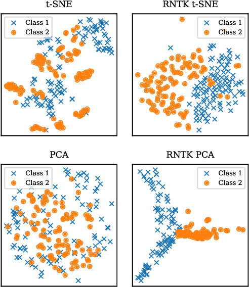 Figure 1 for Wearing a MASK: Compressed Representations of Variable-Length Sequences Using Recurrent Neural Tangent Kernels