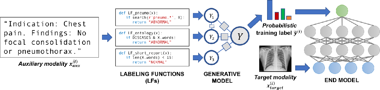 Figure 1 for Cross-Modal Data Programming Enables Rapid Medical Machine Learning