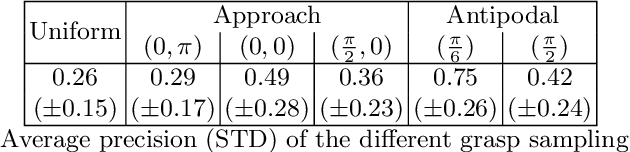 Figure 4 for A Billion Ways to Grasp: An Evaluation of Grasp Sampling Schemes on a Dense, Physics-based Grasp Data Set