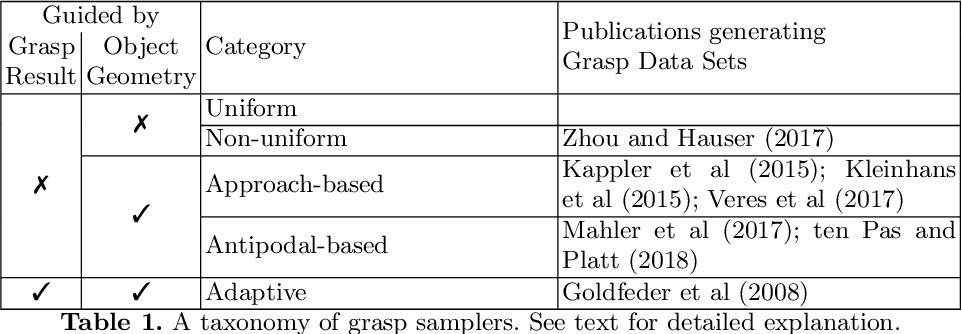 Figure 1 for A Billion Ways to Grasp: An Evaluation of Grasp Sampling Schemes on a Dense, Physics-based Grasp Data Set