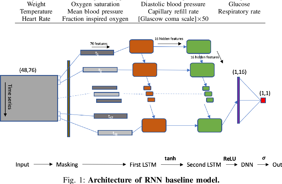 Figure 1 for Artificial neural networks condensation: A strategy to facilitate adaption of machine learning in medical settings by reducing computational burden