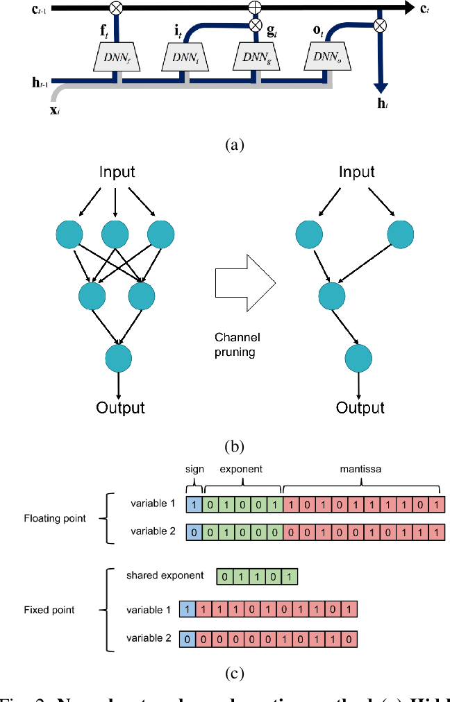 Figure 2 for Artificial neural networks condensation: A strategy to facilitate adaption of machine learning in medical settings by reducing computational burden