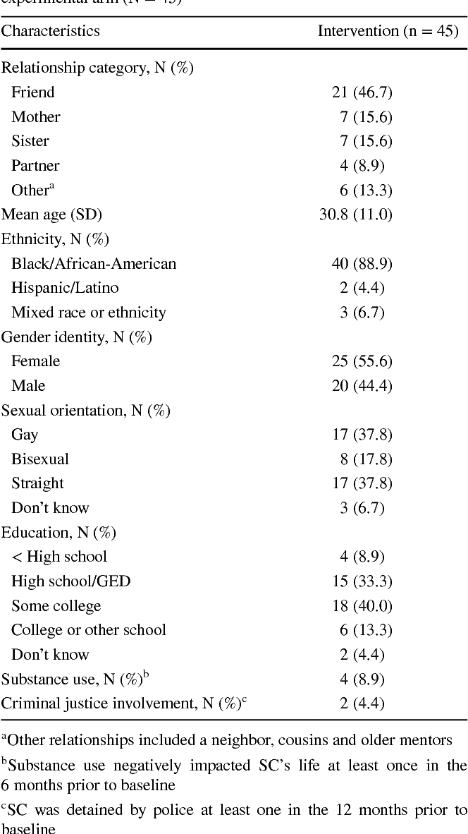 Controlled education randomized sex trial