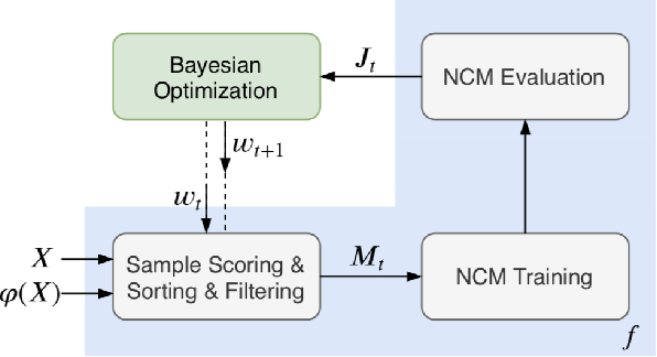 Figure 2 for Identifying Untrustworthy Samples: Data Filtering for Open-domain Dialogues with Bayesian Optimization