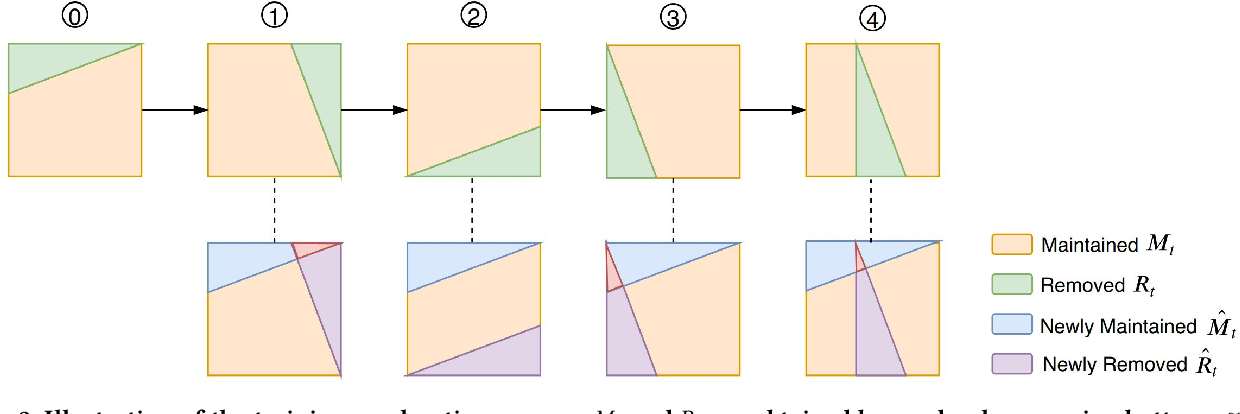 Figure 3 for Identifying Untrustworthy Samples: Data Filtering for Open-domain Dialogues with Bayesian Optimization