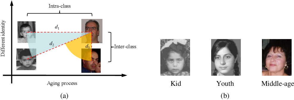 Figure 1 for Orthogonal Deep Features Decomposition for Age-Invariant Face Recognition