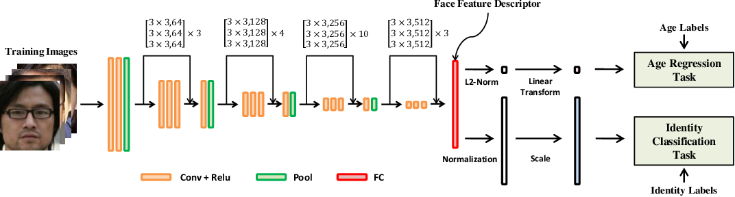 Figure 3 for Orthogonal Deep Features Decomposition for Age-Invariant Face Recognition