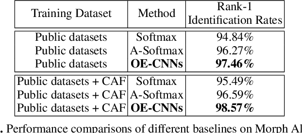 Figure 4 for Orthogonal Deep Features Decomposition for Age-Invariant Face Recognition