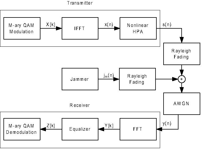 Effects of Nonlinear Amplifier and Partial Band Jammer in OFDM with