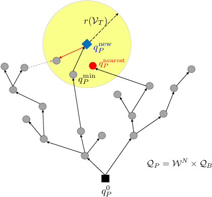 Figure 4 for An Abstraction-Free Method for Multi-Robot Temporal Logic Optimal Control Synthesis