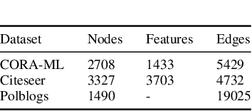 Figure 2 for The Vulnerabilities of Graph Convolutional Networks: Stronger Attacks and Defensive Techniques