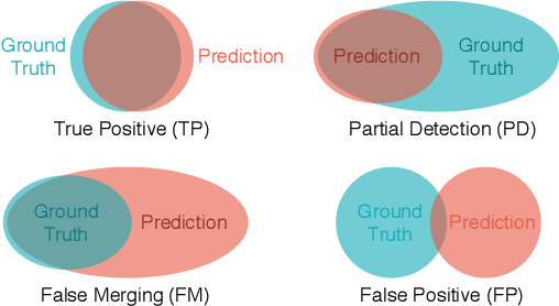 Figure 4 for Rethinking Task and Metrics of Instance Segmentation on 3D Point Clouds