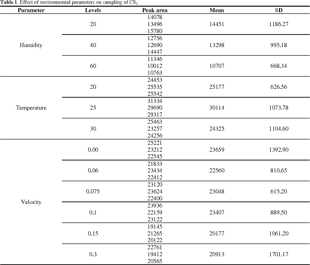 Table 1 From Application Of Solid Phase Microextraction Spme