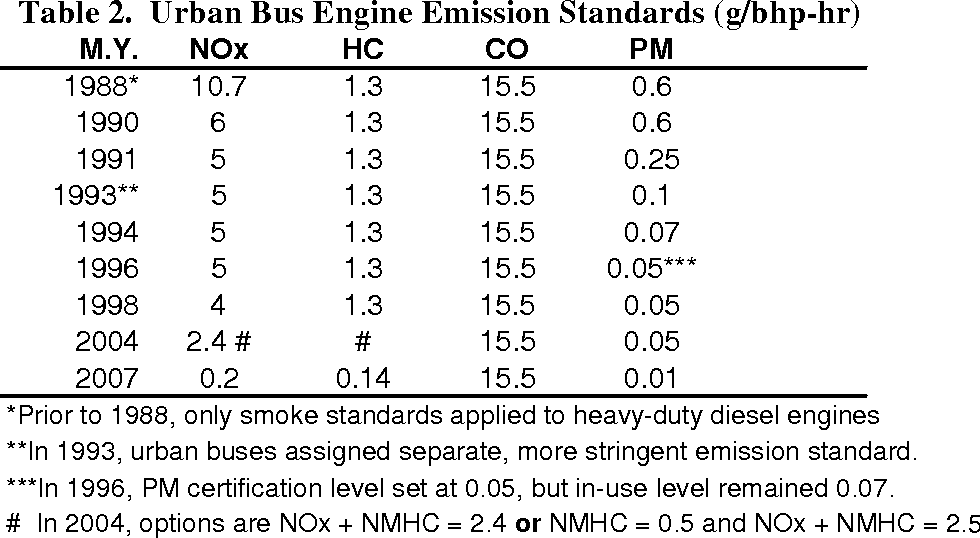 PDF] TTitle Page PARTICULATE MATTER EMISSIONS FROM HYBRID