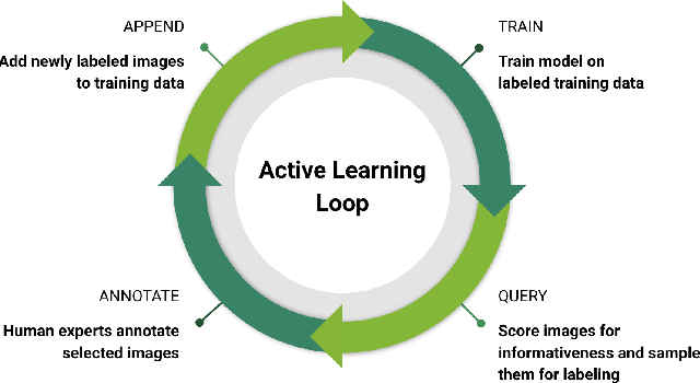 Figure 1 for Scalable Active Learning for Object Detection