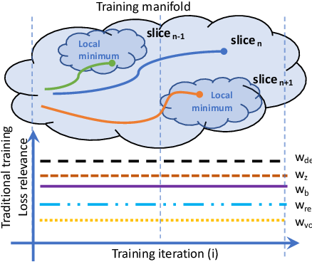 Figure 3 for Degenerative Adversarial NeuroImage Nets for 3D Simulations: Application in Longitudinal MRI