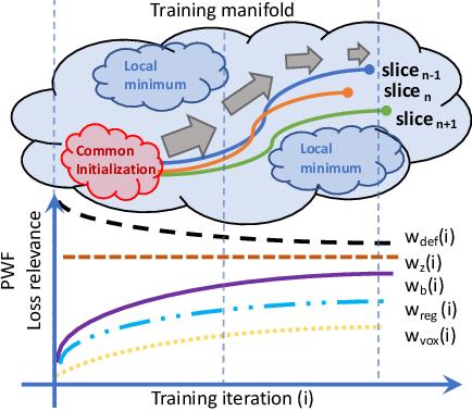 Figure 4 for Degenerative Adversarial NeuroImage Nets for 3D Simulations: Application in Longitudinal MRI