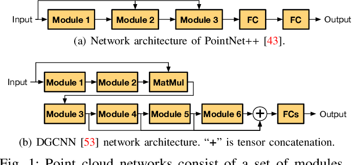 Figure 1 for Mesorasi: Architecture Support for Point Cloud Analytics via Delayed-Aggregation