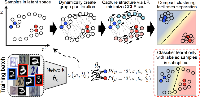 Figure 1 for Semi-Supervised Learning via Compact Latent Space Clustering