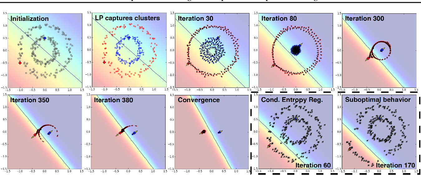 Figure 3 for Semi-Supervised Learning via Compact Latent Space Clustering