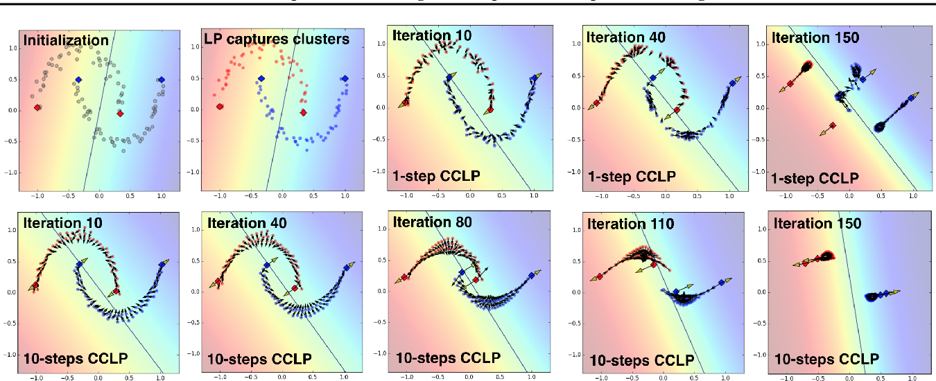 Figure 4 for Semi-Supervised Learning via Compact Latent Space Clustering