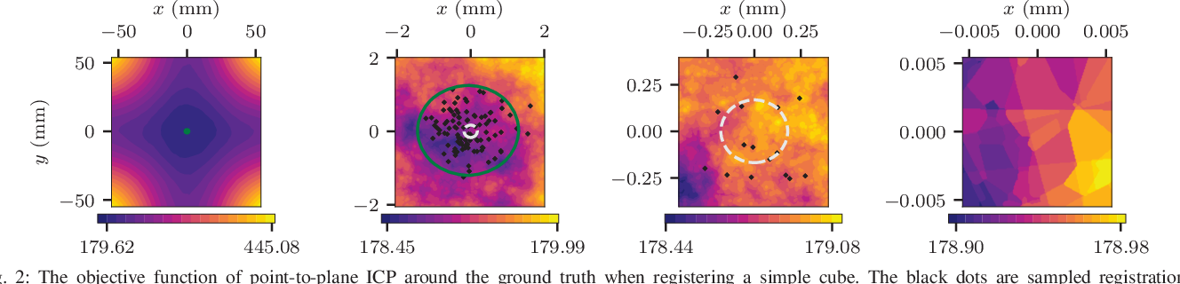 Figure 2 for CELLO-3D: Estimating the Covariance of ICP in the Real World