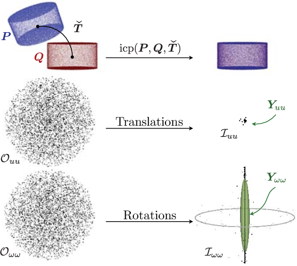 Figure 4 for CELLO-3D: Estimating the Covariance of ICP in the Real World