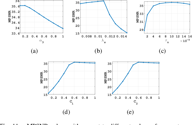 Figure 3 for Multi-modal and frequency-weighted tensor nuclear norm for hyperspectral image denoising
