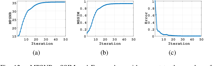 Figure 4 for Multi-modal and frequency-weighted tensor nuclear norm for hyperspectral image denoising