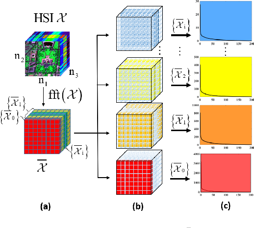 Figure 1 for Multi-modal and frequency-weighted tensor nuclear norm for hyperspectral image denoising