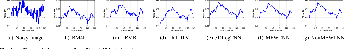 Figure 2 for Multi-modal and frequency-weighted tensor nuclear norm for hyperspectral image denoising