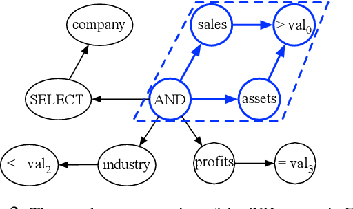 Figure 3 for SQL-to-Text Generation with Graph-to-Sequence Model