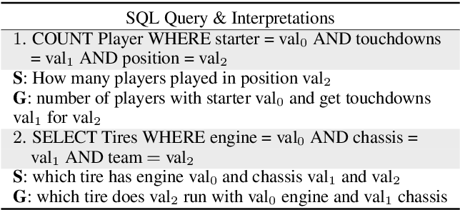 Figure 4 for SQL-to-Text Generation with Graph-to-Sequence Model
