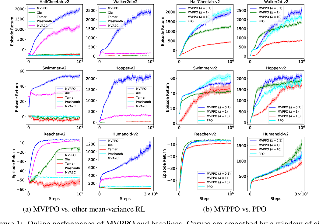 Figure 1 for Mean-Variance Policy Iteration for Risk-Averse Reinforcement Learning