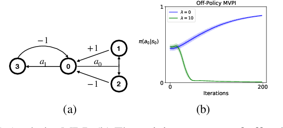 Figure 3 for Mean-Variance Policy Iteration for Risk-Averse Reinforcement Learning