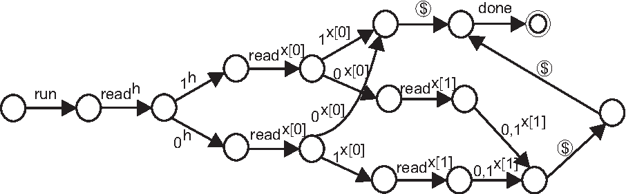 Figure 1: Slot-game semantics for the linear search with k=2