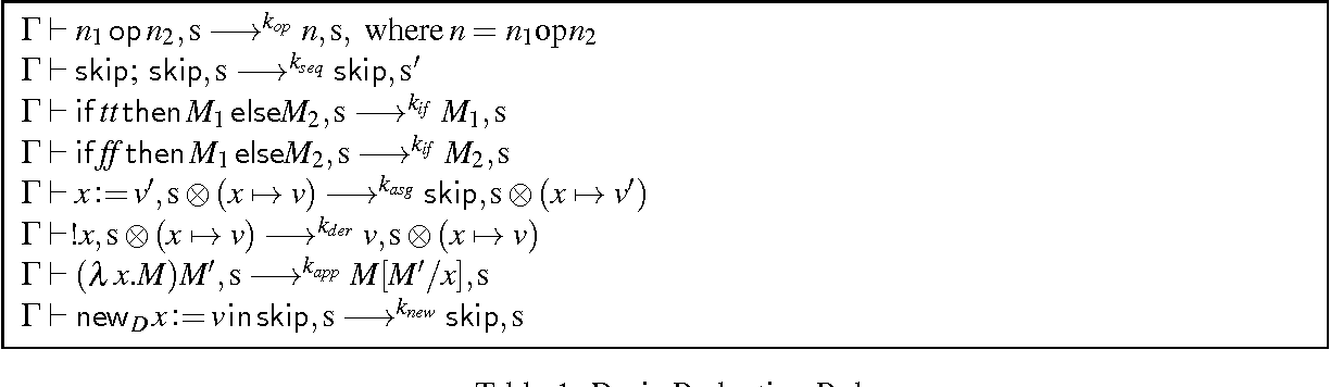 Table 1: Basic Reduction Rules