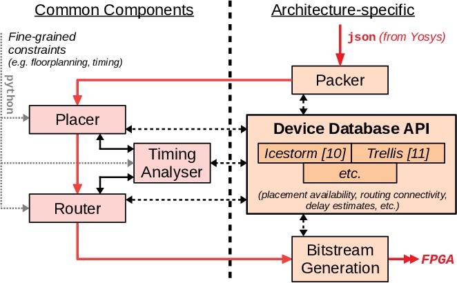 Yosys+nextpnr: An Open Source Framework from Verilog to